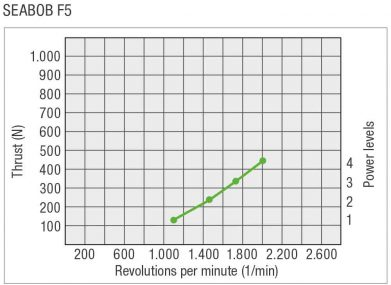 SEABOB-Leistungskurve-F5EN-391x285